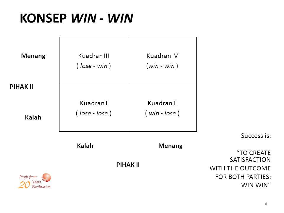 8 KONSEP WIN - WIN Kuadran III ( lose - win ) Kuadran IV (win - win ) Kuadran I ( lose - lose ) Kuadran II ( win - lose ) Menang Kalah PIHAK II Succes