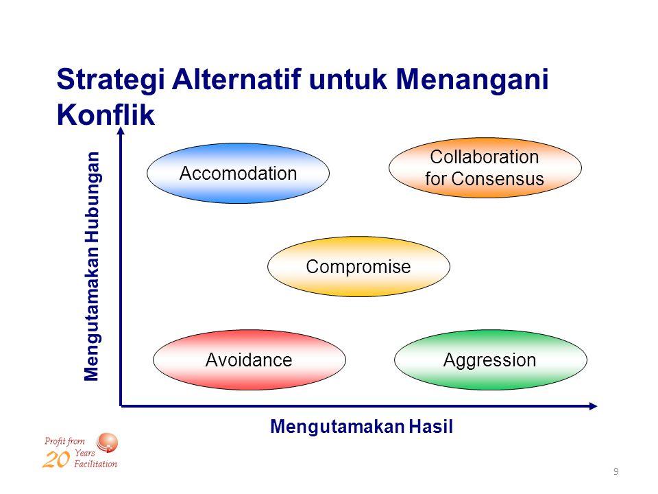9 Mengutamakan Hasil Mengutamakan Hubungan Accomodation Collaboration for Consensus Compromise AggressionAvoidance Strategi Alternatif untuk Menangani