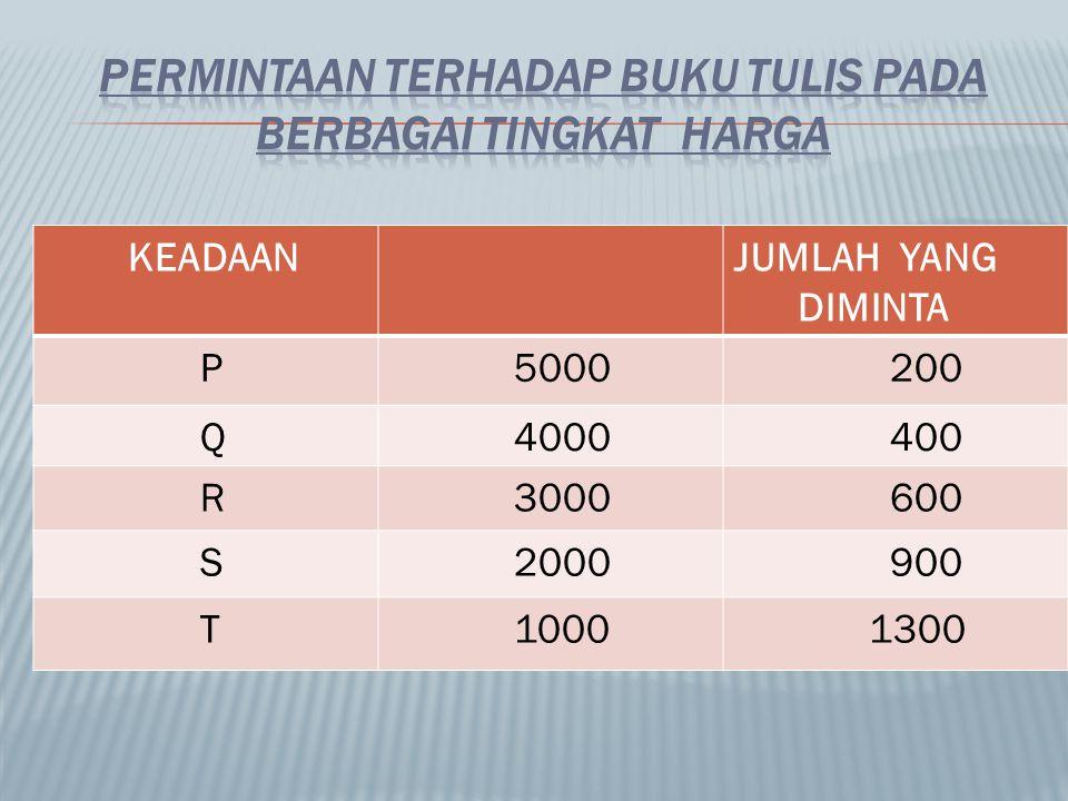 KEADAANJUMLAH YANG DIMINTA P 5000 200 Q 4000 400 R 3000 600 S 2000 900 T 1000 1300