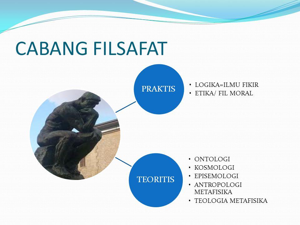 CABANG FILSAFAT PRAKTIS LOGIKA=ILMU FIKIR ETIKA/ FIL MORAL TEORITIS ONTOLOGI KOSMOLOGI EPISEMOLOGI ANTROPOLOGI METAFISIKA TEOLOGIA METAFISIKA