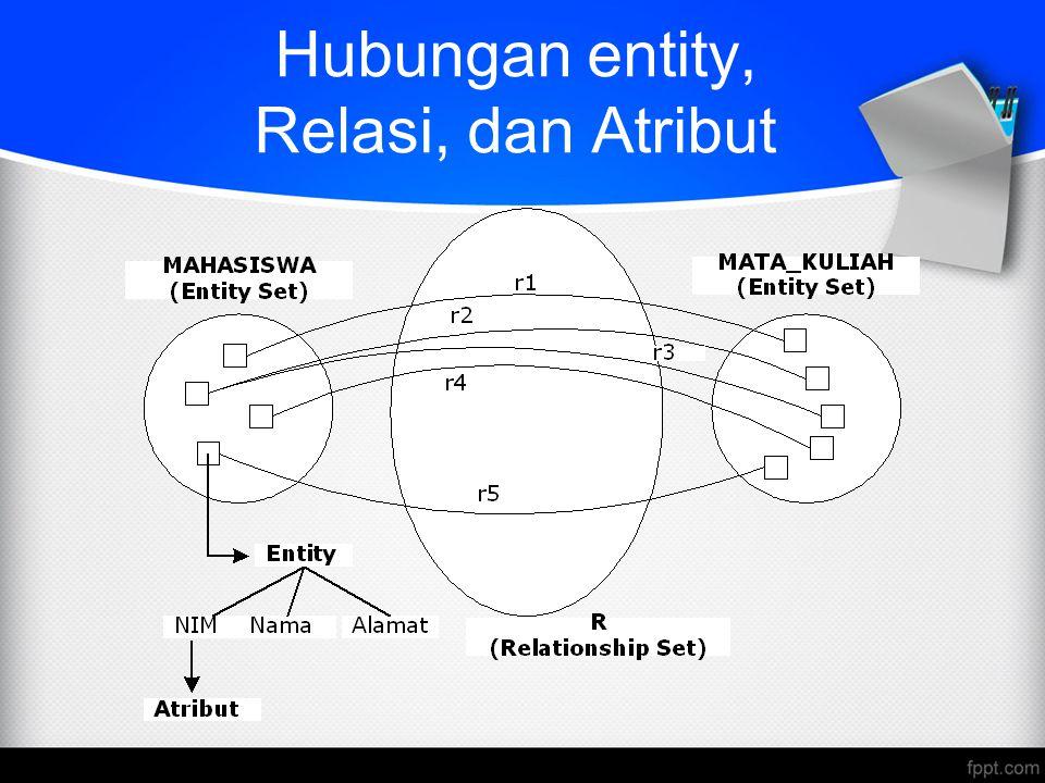 Hubungan entity, Relasi, dan Atribut