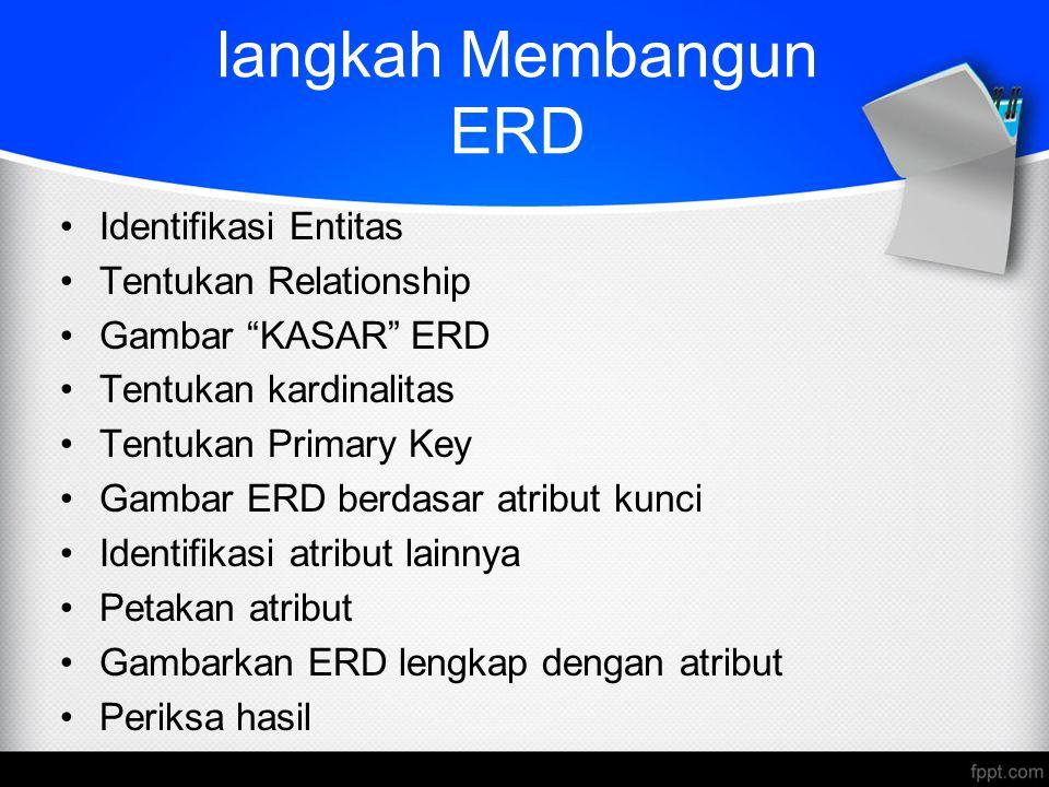 langkah Membangun ERD Identifikasi Entitas Tentukan Relationship Gambar KASAR ERD Tentukan kardinalitas Tentukan Primary Key Gambar ERD berdasar atribut kunci Identifikasi atribut lainnya Petakan atribut Gambarkan ERD lengkap dengan atribut Periksa hasil
