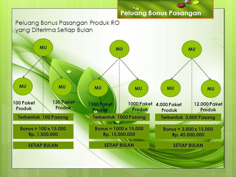Peluang Bonus Pasangan Produk RO yang Diterima Setiap Bulan MU 100 Paket Produk 130 Paket Produk MU 1300 Paket Produk 1000 Paket Produk MU 4.000 Paket
