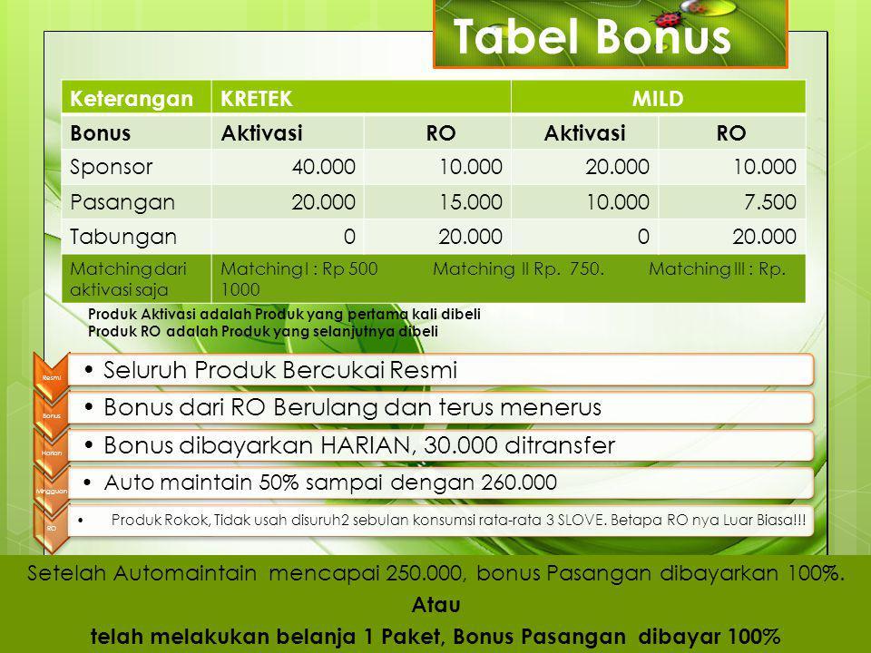 KeteranganKRETEKMILD BonusAktivasi ROAktivasiRO Sponsor40.00010.00020.00010.000 Pasangan20.00015.00010.0007.500 Tabungan020.0000 Matching dari aktivas