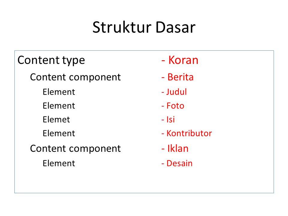 Struktur Dasar Content type- Koran Content component- Berita Element- Judul Element- Foto Elemet- Isi Element- Kontributor Content component- Iklan El