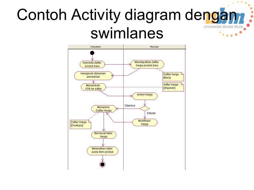 Contoh Activity diagram dengan swimlanes