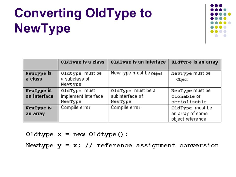 Converting OldType to NewType Oldtype x = new Oldtype(); Newtype y = x; // reference assignment conversion