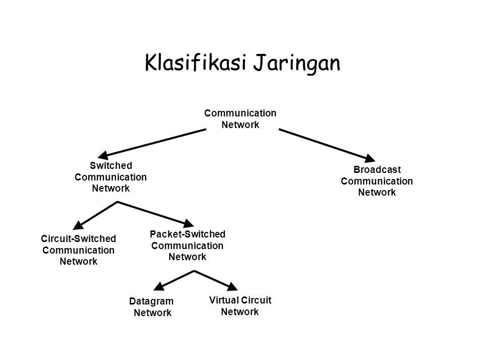 Klasifikasi Jaringan Communication Network Switched Communication Network Broadcast Communication Network Circuit-Switched Communication Network Packet-Switched Communication Network Datagram Network Virtual Circuit Network
