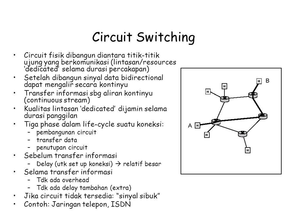 Circuit Switching Circuit fisik dibangun diantara titik-titik ujung yang berkomunikasi (lintasan/resources 'dedicated' selama durasi percakapan) Setel