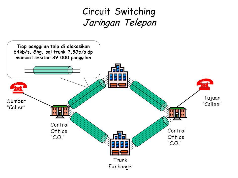 Circuit Switching Jaringan Telepon Sumber Caller Central Office C.O. Tujuan Callee Central Office C.O. Trunk Exchange Tiap panggilan telp di alokasikan 64kb/s.