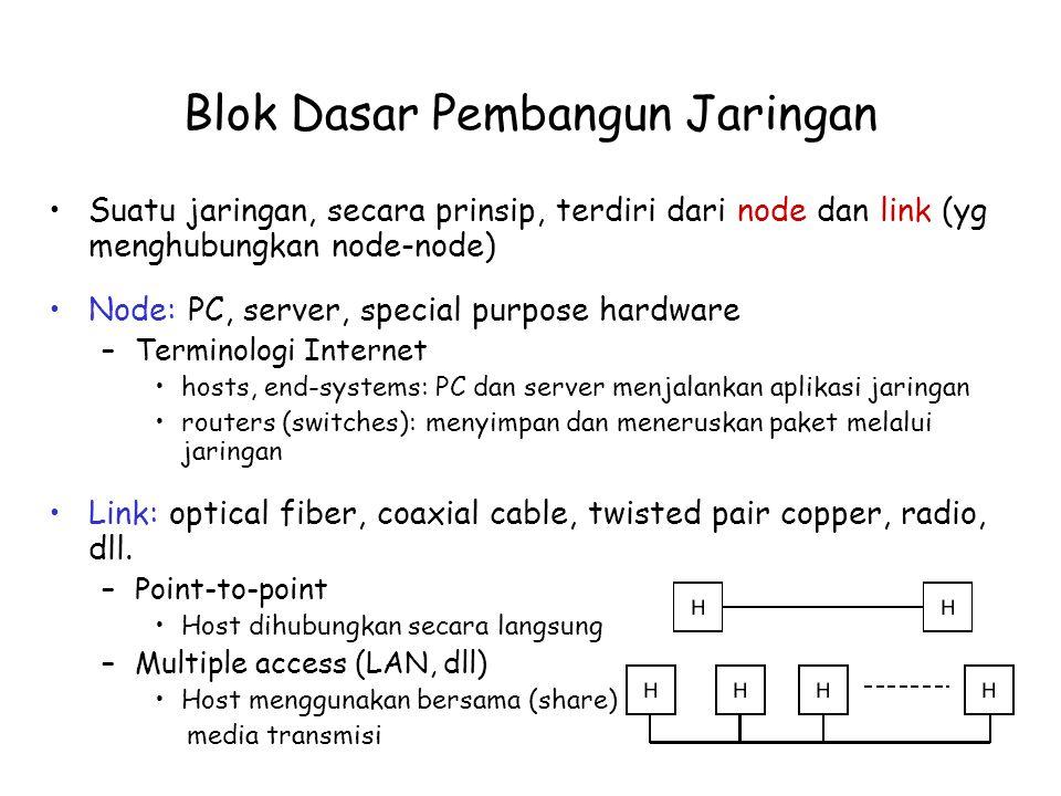 Blok Dasar Pembangun Jaringan Suatu jaringan, secara prinsip, terdiri dari node dan link (yg menghubungkan node-node) Node: PC, server, special purpos