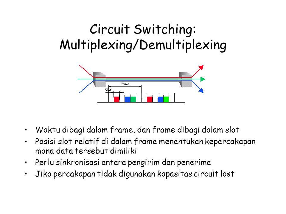 Circuit Switching: Multiplexing/Demultiplexing Waktu dibagi dalam frame, dan frame dibagi dalam slot Posisi slot relatif di dalam frame menentukan kepercakapan mana data tersebut dimiliki Perlu sinkronisasi antara pengirim dan penerima Jika percakapan tidak digunakan kapasitas circuit lost