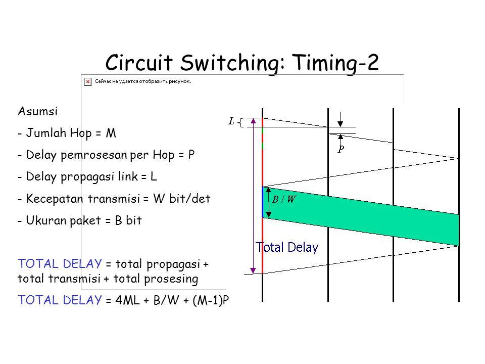 Circuit Switching: Timing-2 Asumsi - Jumlah Hop = M - Delay pemrosesan per Hop = P - Delay propagasi link = L - Kecepatan transmisi = W bit/det - Ukuran paket = B bit TOTAL DELAY = total propagasi + total transmisi + total prosesing TOTAL DELAY = 4ML + B/W + (M-1)P