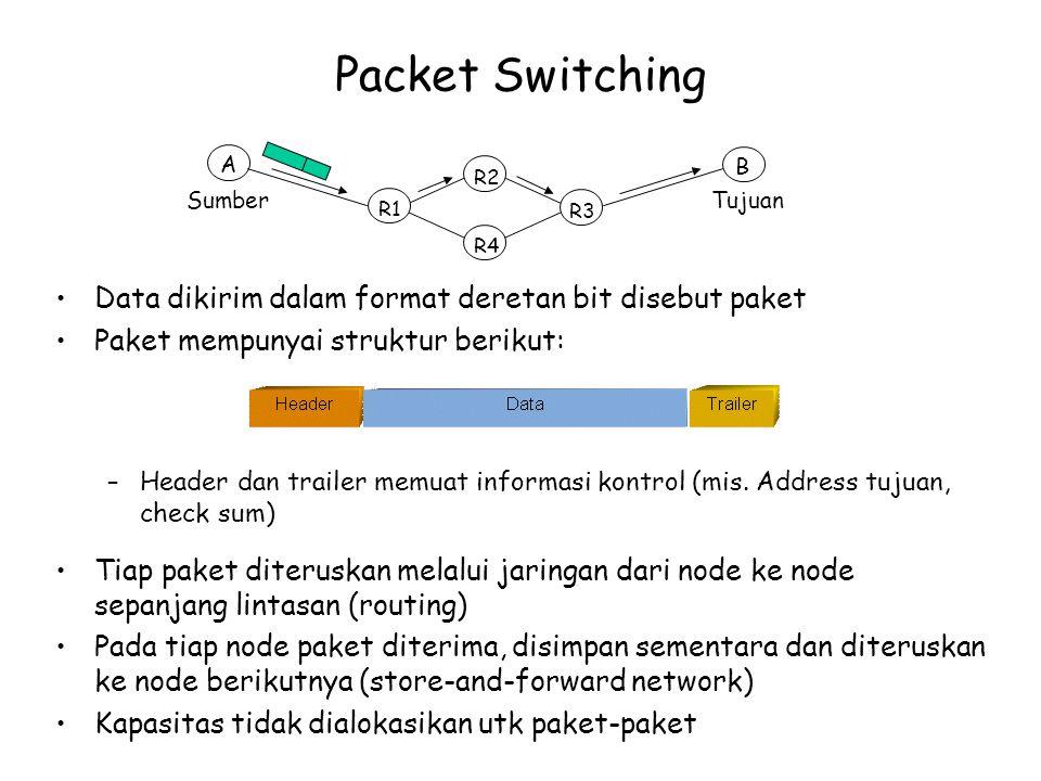 Packet Switching Data dikirim dalam format deretan bit disebut paket Paket mempunyai struktur berikut: –Header dan trailer memuat informasi kontrol (mis.