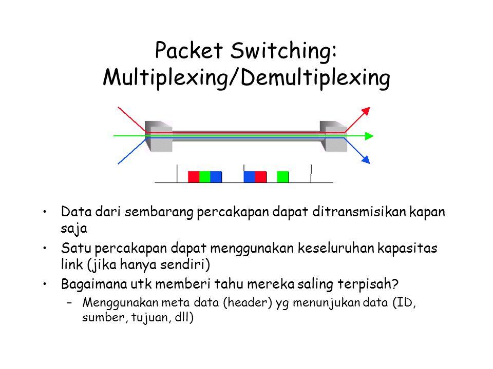 Packet Switching: Multiplexing/Demultiplexing Data dari sembarang percakapan dapat ditransmisikan kapan saja Satu percakapan dapat menggunakan keseluruhan kapasitas link (jika hanya sendiri) Bagaimana utk memberi tahu mereka saling terpisah.