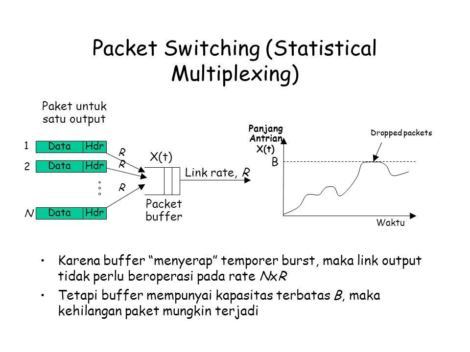 Packet Switching (Statistical Multiplexing) Karena buffer menyerap temporer burst, maka link output tidak perlu beroperasi pada rate NxR Tetapi buffer mempunyai kapasitas terbatas B, maka kehilangan paket mungkin terjadi Link rate, R X(t) Dropped packets B Panjang Antrian X(t) Waktu Packet buffer Paket untuk satu output DataHdr DataHdr DataHdr R R R 1 2 N
