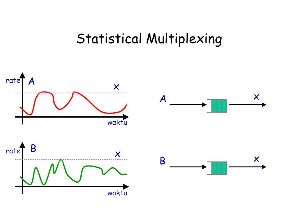 Statistical Multiplexing B A waktu rate x x A x B x