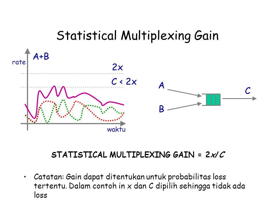 Statistical Multiplexing Gain STATISTICAL MULTIPLEXING GAIN = 2x/C Catatan: Gain dapat ditentukan untuk probabilitas loss tertentu. Dalam contoh in x
