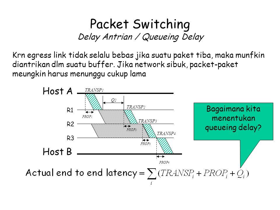 Packet Switching Delay Antrian / Queueing Delay Host A Host B R1 R2 R3 TRANSP 1 TRANSP 2 TRANSP 3 TRANSP 4 PROP 1 PROP 2 PROP 3 PROP 4 Q2Q2 Krn egress link tidak selalu bebas jika suatu paket tiba, maka munfkin diantrikan dlm suatu buffer.