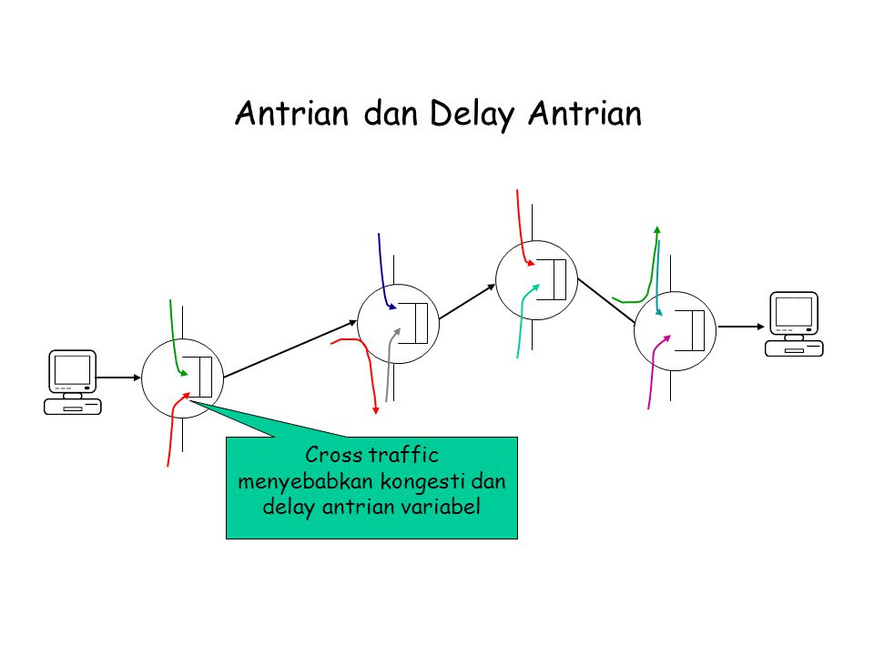 Antrian dan Delay Antrian Cross traffic menyebabkan kongesti dan delay antrian variabel
