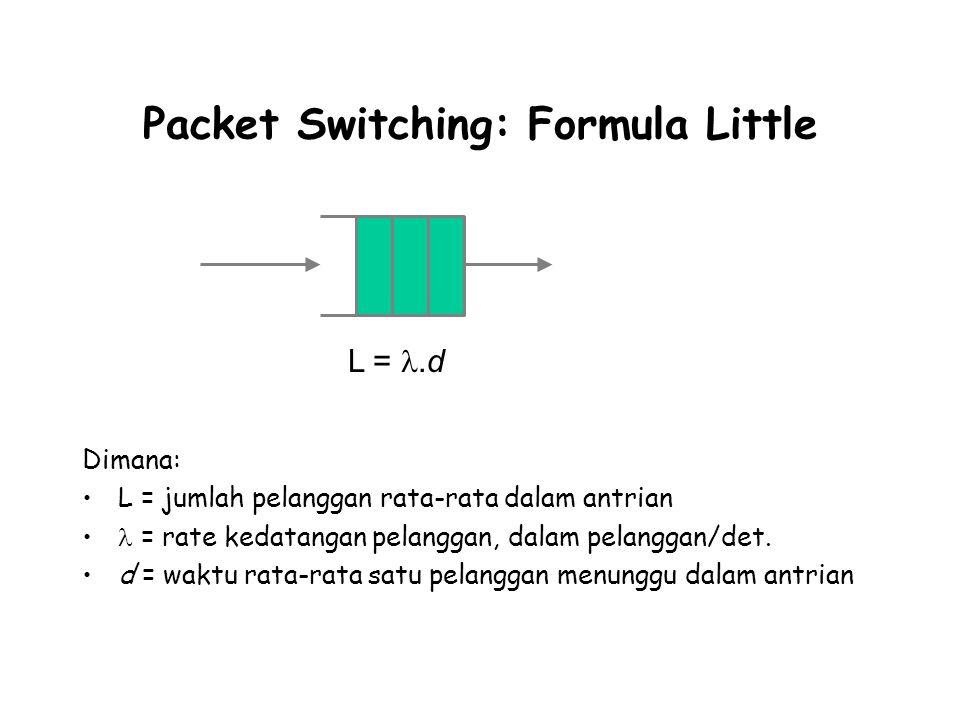 Packet Switching: Formula Little Dimana: L = jumlah pelanggan rata-rata dalam antrian = rate kedatangan pelanggan, dalam pelanggan/det. d = waktu rata