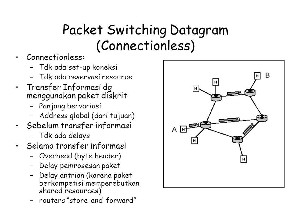Packet Switching Datagram (Connectionless) Connectionless: –Tdk ada set-up koneksi –Tdk ada reservasi resource Transfer Informasi dg menggunakan paket diskrit –Panjang bervariasi –Address global (dari tujuan) Sebelum transfer informasi –Tdk ada delays Selama transfer informasi –Overhead (byte header) –Delay pemrosesan paket –Delay antrian (karena paket berkompetisi memperebutkan shared resources) –routers store-and-forward