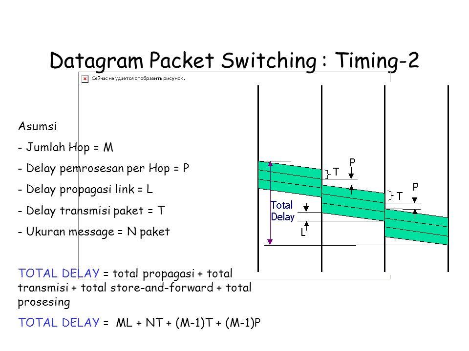 Datagram Packet Switching : Timing-2 Asumsi - Jumlah Hop = M - Delay pemrosesan per Hop = P - Delay propagasi link = L - Delay transmisi paket = T - Ukuran message = N paket TOTAL DELAY = total propagasi + total transmisi + total store-and-forward + total prosesing TOTAL DELAY = ML + NT + (M-1)T + (M-1)P
