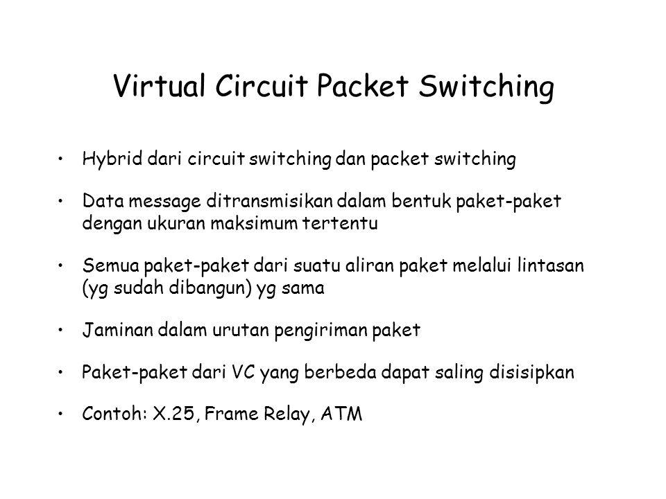 Virtual Circuit Packet Switching Hybrid dari circuit switching dan packet switching Data message ditransmisikan dalam bentuk paket-paket dengan ukuran maksimum tertentu Semua paket-paket dari suatu aliran paket melalui lintasan (yg sudah dibangun) yg sama Jaminan dalam urutan pengiriman paket Paket-paket dari VC yang berbeda dapat saling disisipkan Contoh: X.25, Frame Relay, ATM