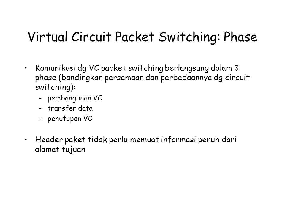 Virtual Circuit Packet Switching: Phase Komunikasi dg VC packet switching berlangsung dalam 3 phase (bandingkan persamaan dan perbedaannya dg circuit switching): –pembangunan VC –transfer data –penutupan VC Header paket tidak perlu memuat informasi penuh dari alamat tujuan