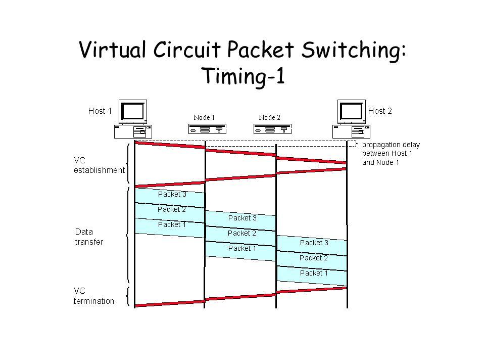 Virtual Circuit Packet Switching: Timing-1