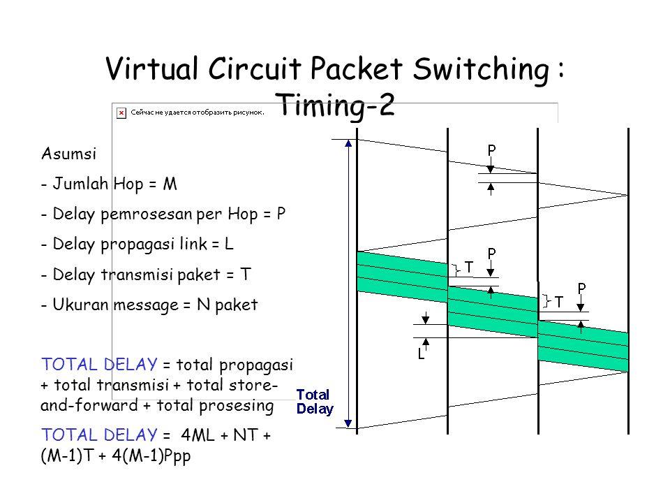 Virtual Circuit Packet Switching : Timing-2 Asumsi - Jumlah Hop = M - Delay pemrosesan per Hop = P - Delay propagasi link = L - Delay transmisi paket = T - Ukuran message = N paket TOTAL DELAY = total propagasi + total transmisi + total store- and-forward + total prosesing TOTAL DELAY = 4ML + NT + (M-1)T + 4(M-1)Ppp