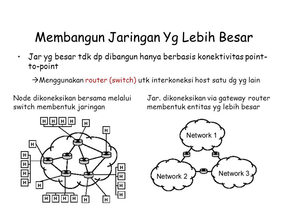 Membangun Jaringan Yg Lebih Besar Jar yg besar tdk dp dibangun hanya berbasis konektivitas point- to-point  Menggunakan router (switch) utk interkoneksi host satu dg yg lain Node dikoneksikan bersama melalui switch membentuk jaringan Jar.