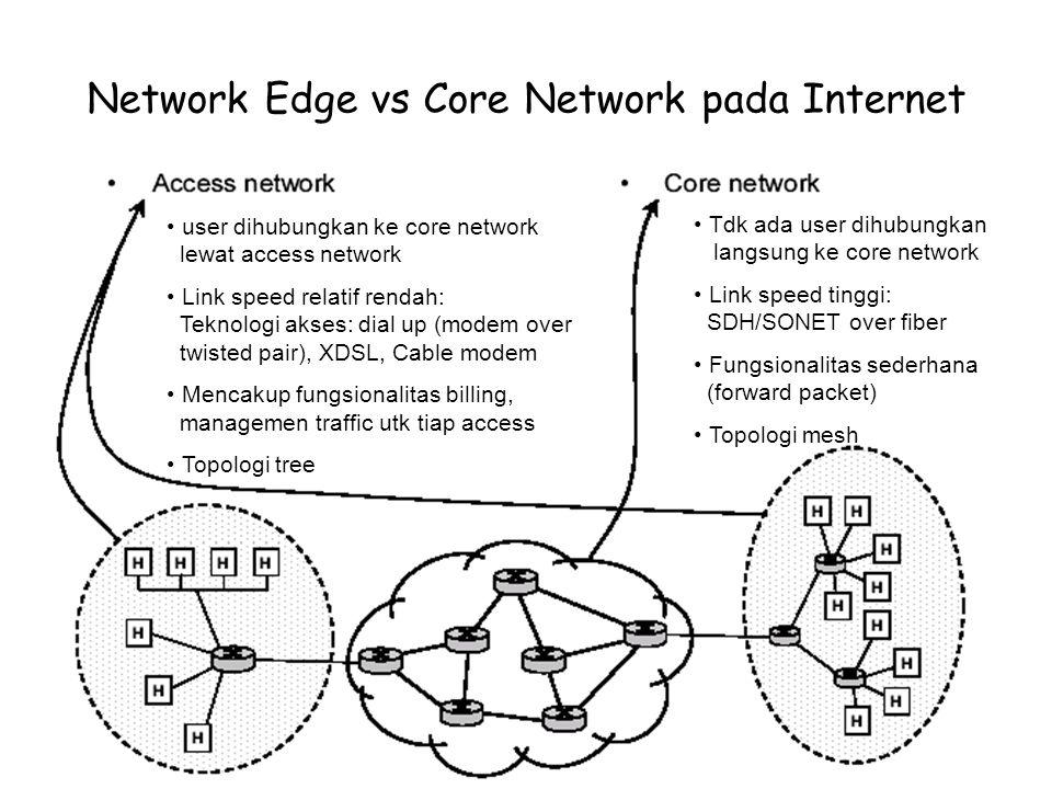 Network Edge vs Core Network pada Internet user dihubungkan ke core network lewat access network Link speed relatif rendah: Teknologi akses: dial up (