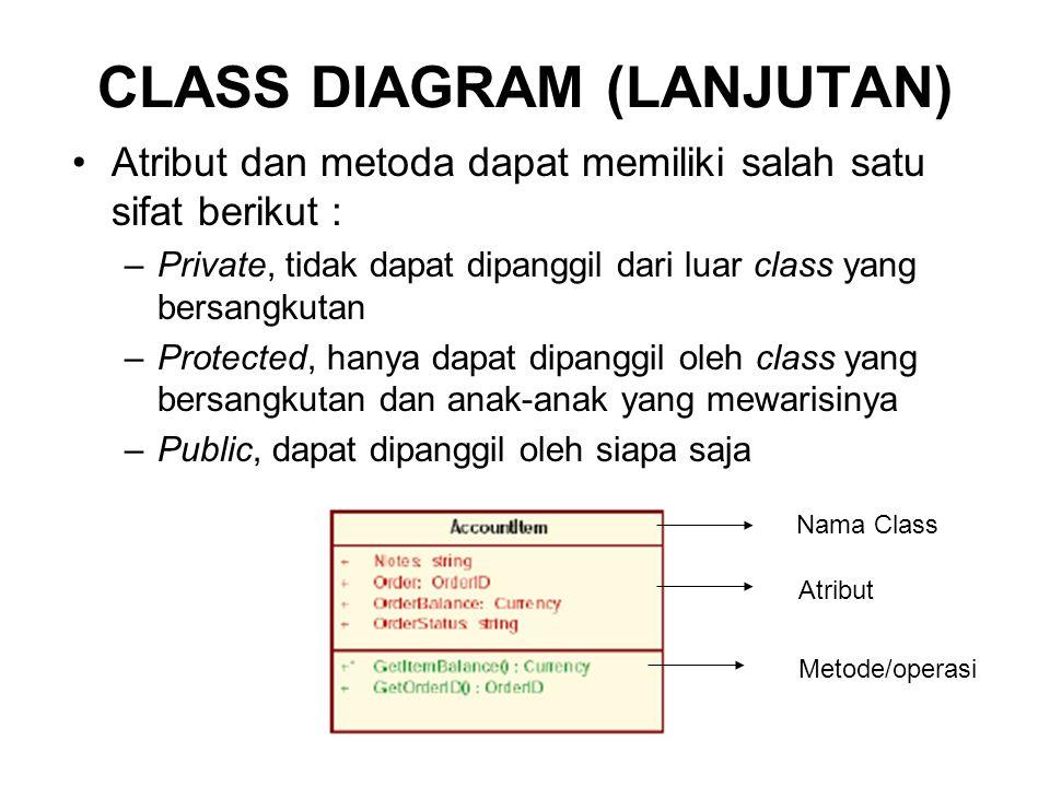 CLASS DIAGRAM (LANJUTAN) Atribut dan metoda dapat memiliki salah satu sifat berikut : –Private, tidak dapat dipanggil dari luar class yang bersangkutan –Protected, hanya dapat dipanggil oleh class yang bersangkutan dan anak-anak yang mewarisinya –Public, dapat dipanggil oleh siapa saja Nama Class Atribut Metode/operasi