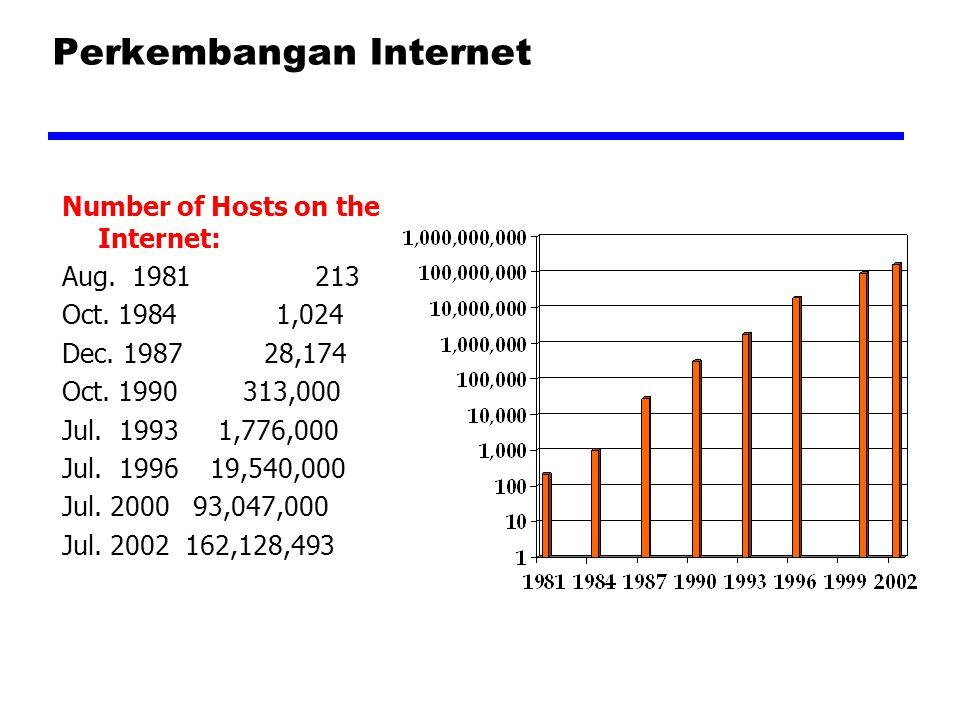 Perkembangan Internet Number of Hosts on the Internet: Aug. 1981 213 Oct. 1984 1,024 Dec. 1987 28,174 Oct. 1990 313,000 Jul. 1993 1,776,000 Jul. 1996