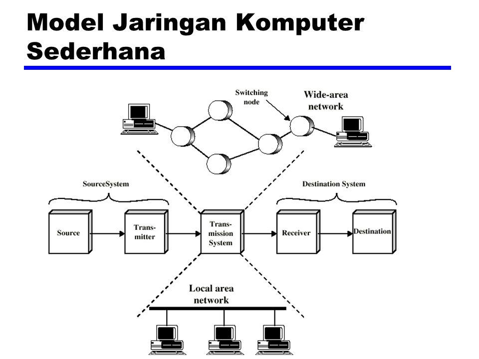 Model Jaringan Komputer Sederhana