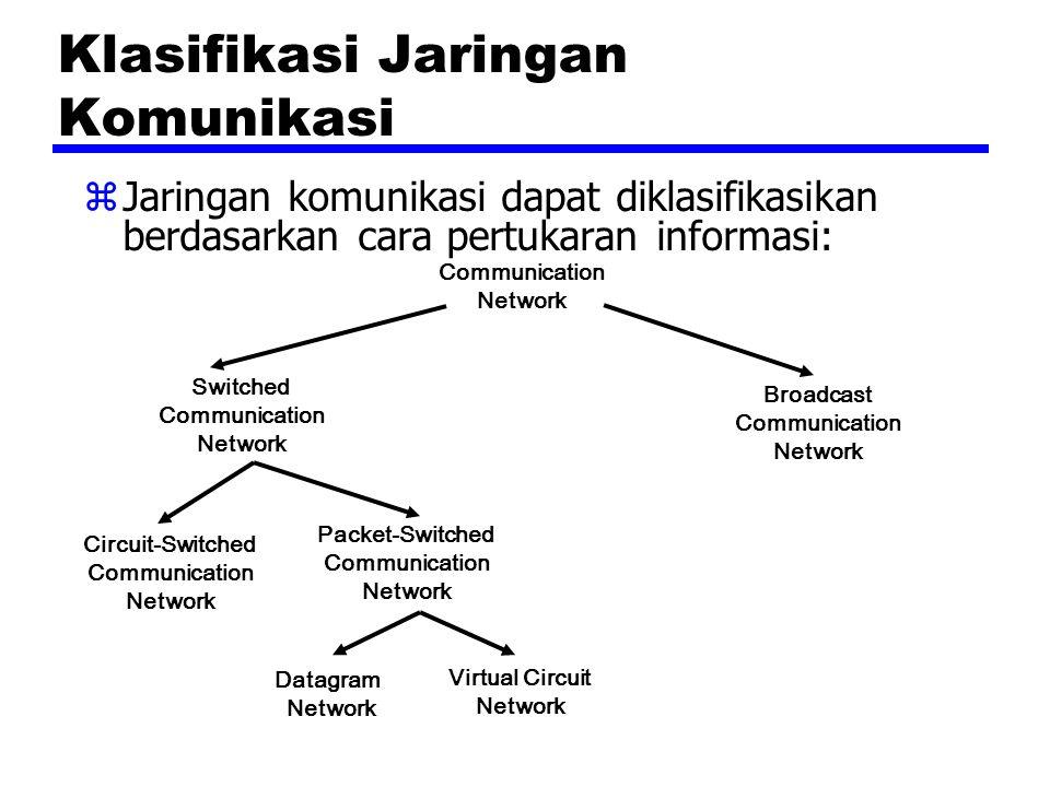 zJaringan komunikasi dapat diklasifikasikan berdasarkan cara pertukaran informasi: Klasifikasi Jaringan Komunikasi Communication Network Switched Comm