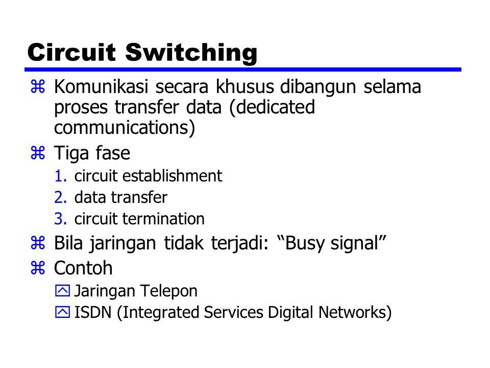Circuit Switching zKomunikasi secara khusus dibangun selama proses transfer data (dedicated communications) zTiga fase 1.circuit establishment 2.data