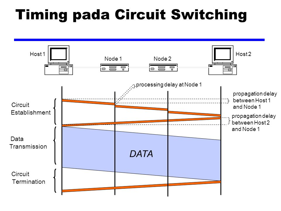 Timing pada Circuit Switching DATA Circuit Establishment Data Transmission Circuit Termination Host 1Host 2 Node 1Node 2 propagation delay between Host 1 and Node 1 propagation delay between Host 2 and Node 1 processing delay at Node 1