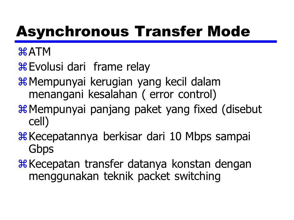 Asynchronous Transfer Mode zATM zEvolusi dari frame relay zMempunyai kerugian yang kecil dalam menangani kesalahan ( error control) zMempunyai panjang