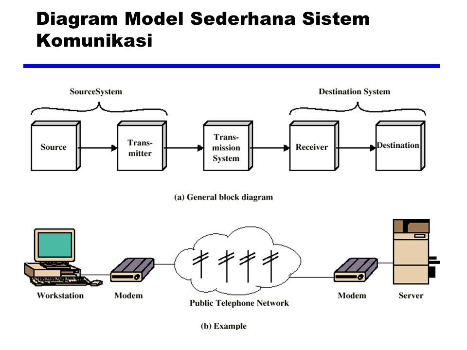 Diagram Model Sederhana Sistem Komunikasi