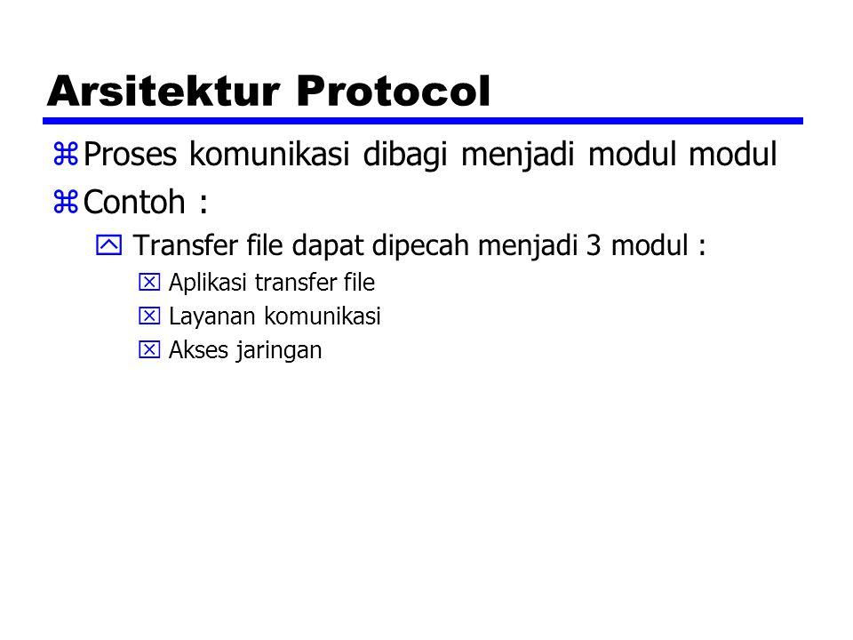 Arsitektur Protocol zProses komunikasi dibagi menjadi modul modul zContoh : y Transfer file dapat dipecah menjadi 3 modul : x Aplikasi transfer file x