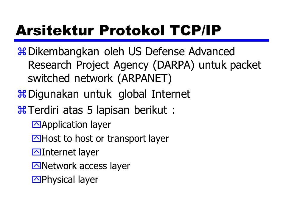 Arsitektur Protokol TCP/IP zDikembangkan oleh US Defense Advanced Research Project Agency (DARPA) untuk packet switched network (ARPANET) zDigunakan u