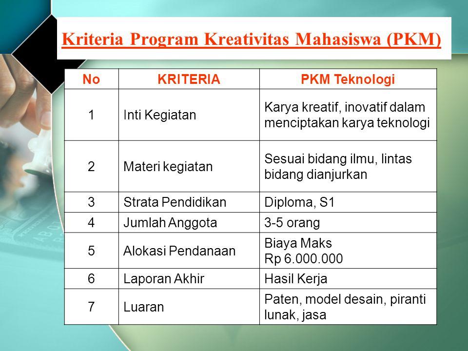 Kriteria Program Kreativitas Mahasiswa (PKM) NoKRITERIAPKM Teknologi 1Inti Kegiatan Karya kreatif, inovatif dalam menciptakan karya teknologi 2Materi