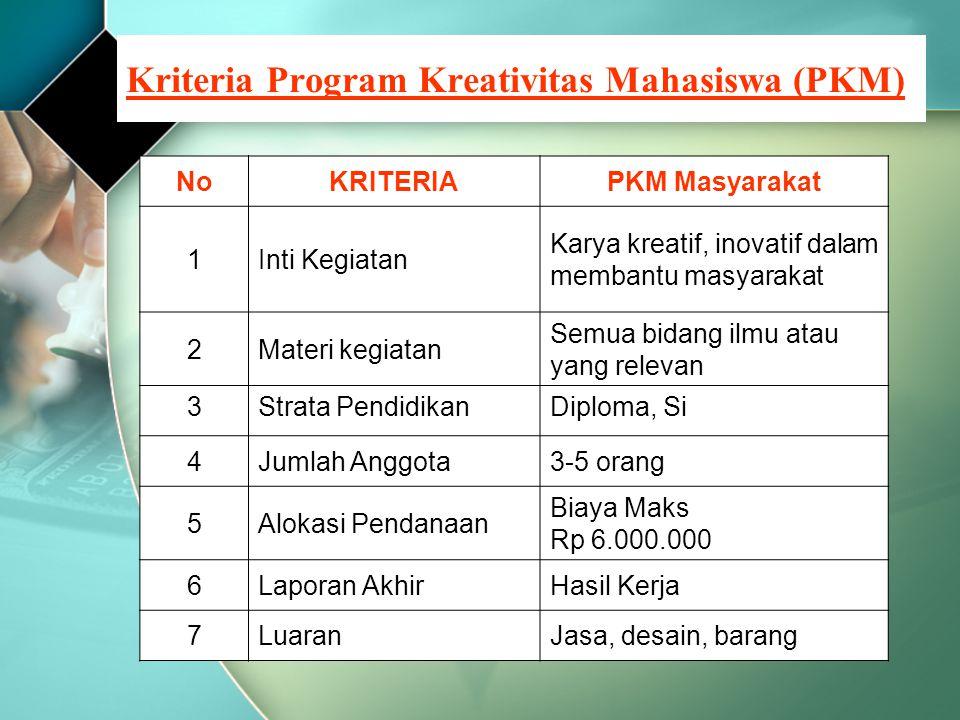 Kriteria Program Kreativitas Mahasiswa (PKM) NoKRITERIAPKM Masyarakat 1Inti Kegiatan Karya kreatif, inovatif dalam membantu masyarakat 2Materi kegiata