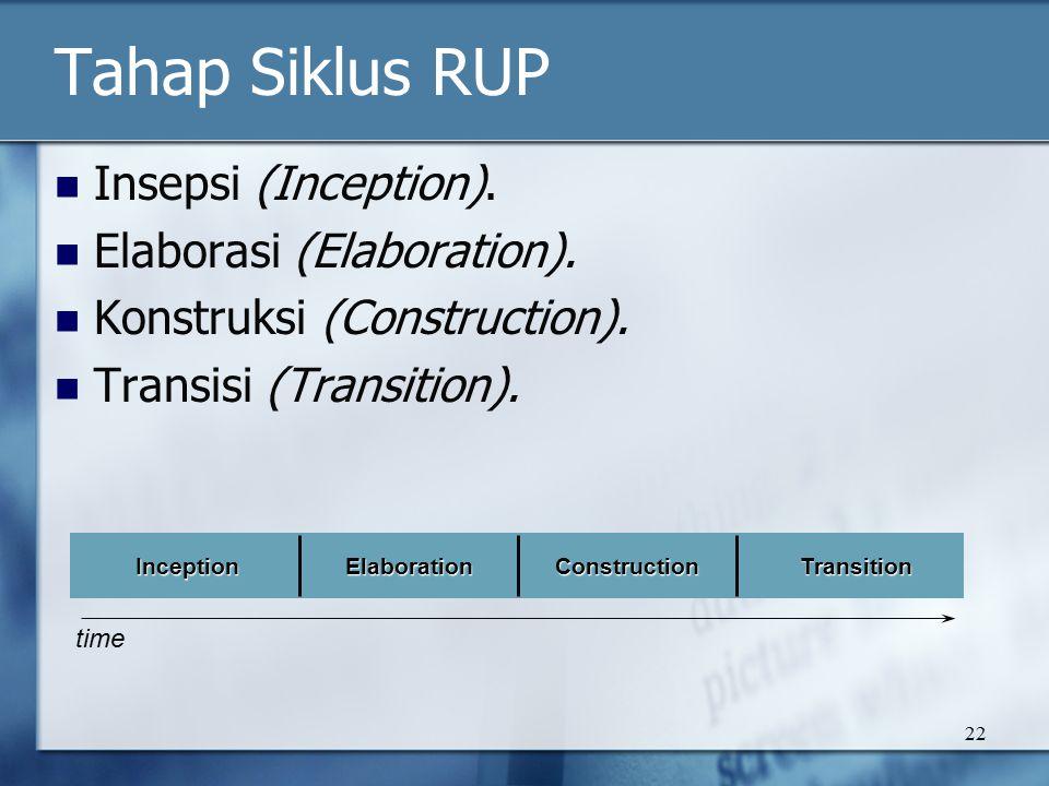 22 Tahap Siklus RUP Insepsi (Inception).Elaborasi (Elaboration).
