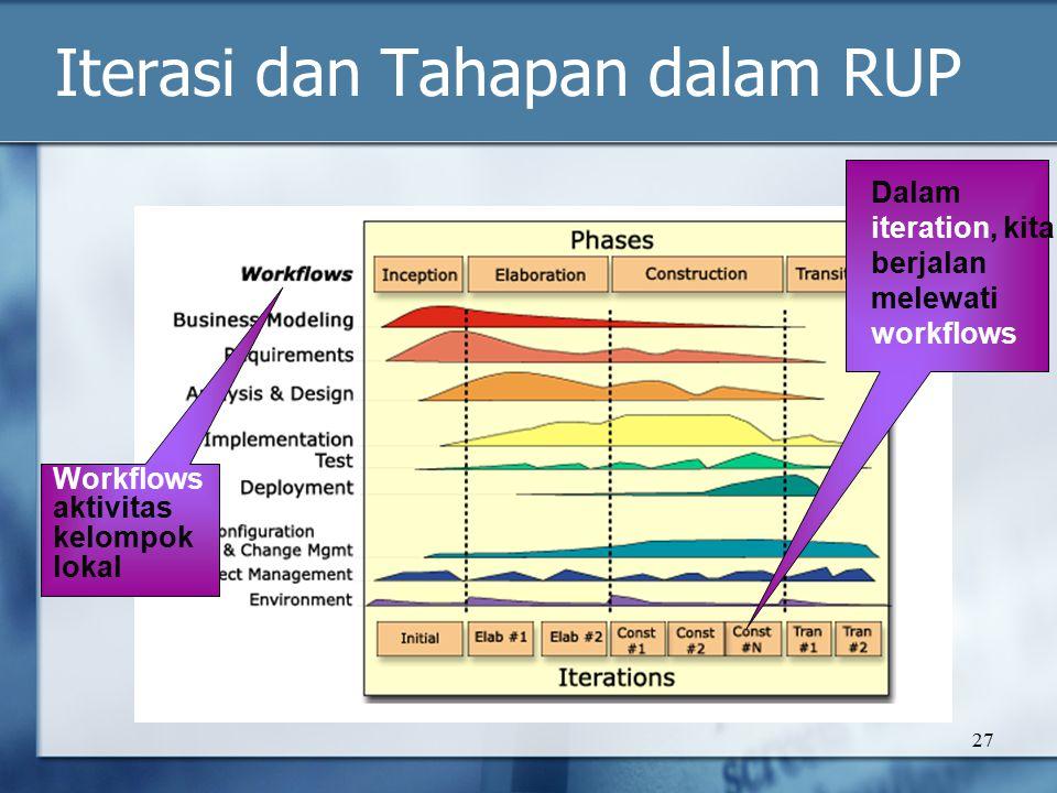 27 Iterasi dan Tahapan dalam RUP Workflows aktivitas kelompok lokal Dalam iteration, kita berjalan melewati workflows