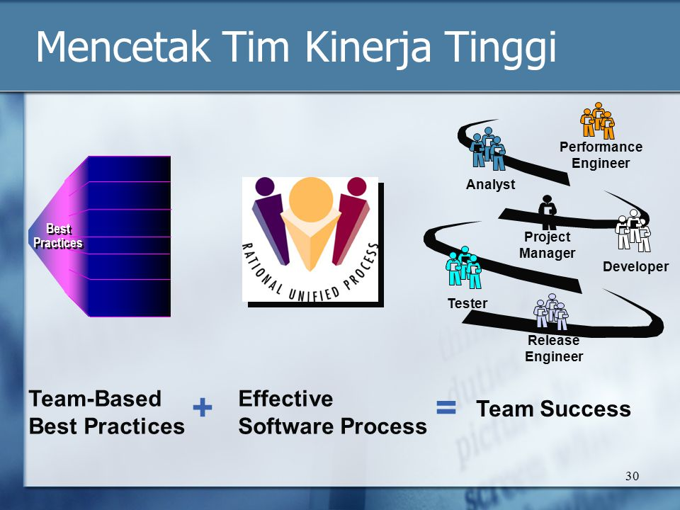 30 Mencetak Tim Kinerja Tinggi Best Practices Best Practices Team-Based Best Practices Effective Software Process Team Success += Performance Engineer