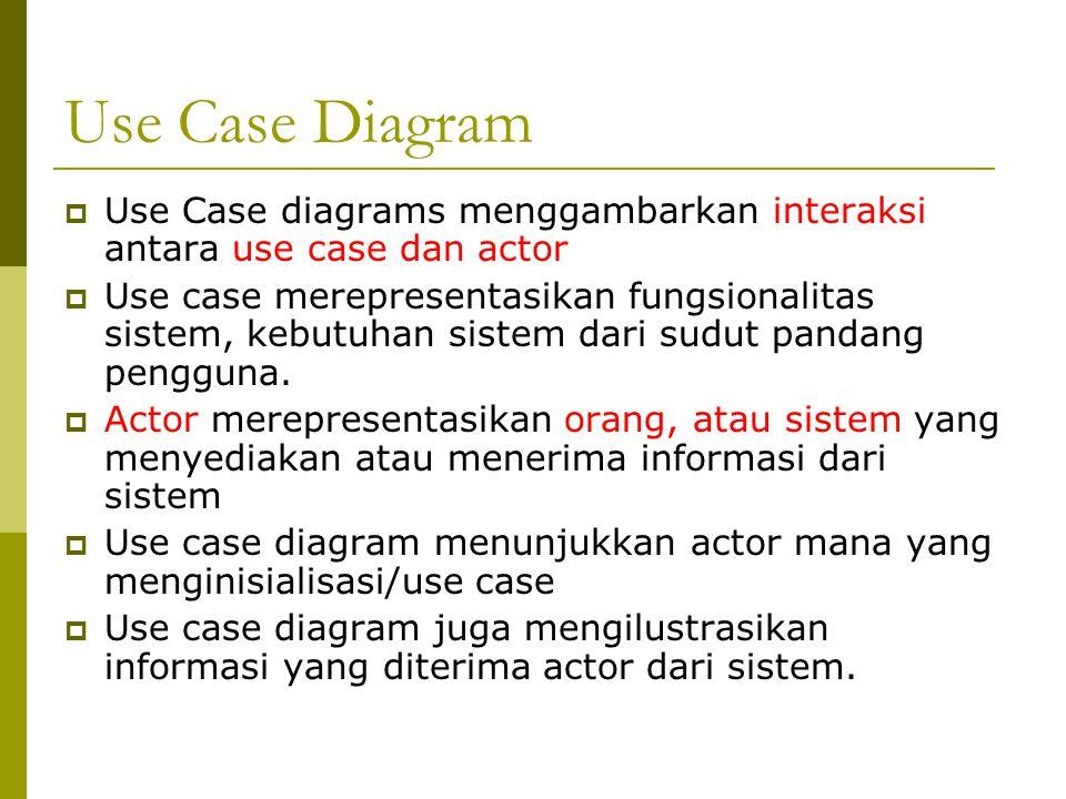 Use Case Diagram  Use Case diagrams menggambarkan interaksi antara use case dan actor  Use case merepresentasikan fungsionalitas sistem, kebutuhan s