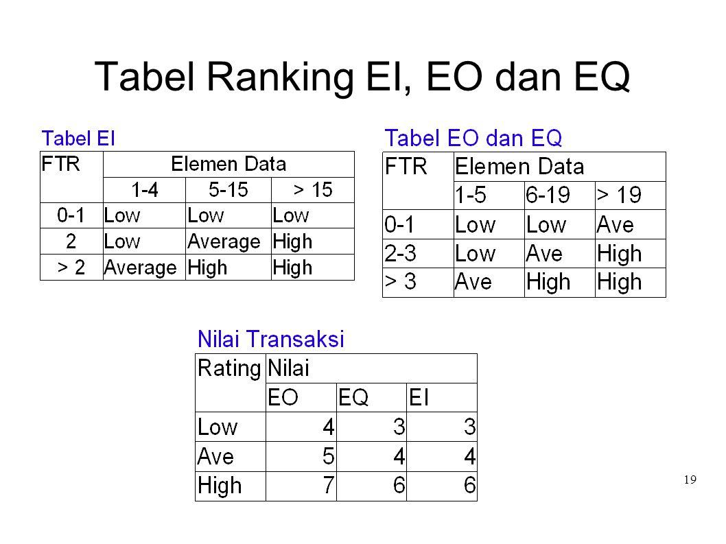 19 Tabel Ranking EI, EO dan EQ